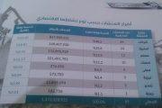 اكثر من 89 منشأة تجارية تعرضت للقصف في امانة العاصمة بخسارة تزيد عن مليار دولار