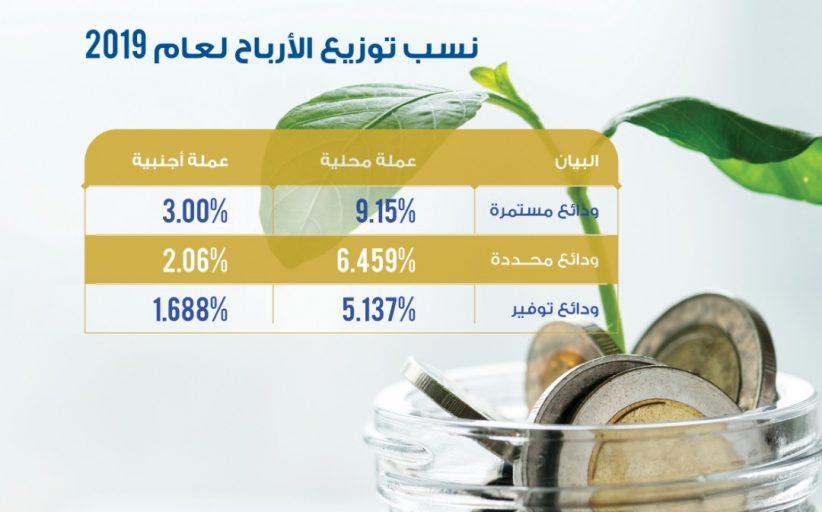 التضامن، البنك الأول في توزيع أرباح الودائع عن العام 2019 في اليمن